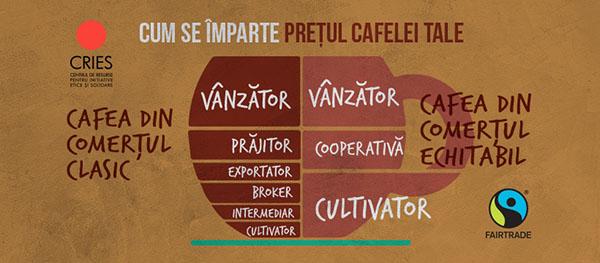 pret cafea